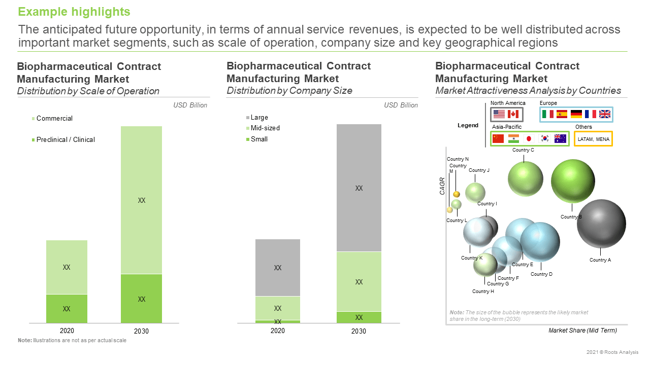 Biopharmaceutical-Contract-Manufacturing-Market-Market-Forecast