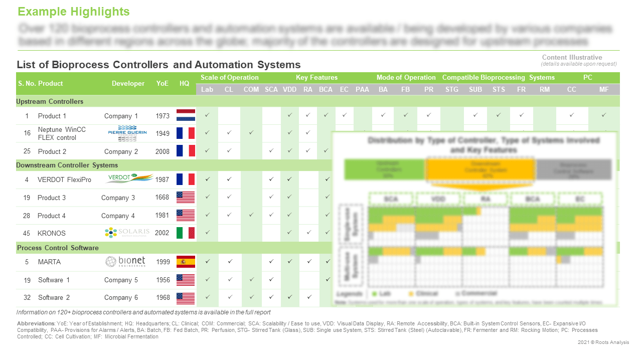 Bioprocess-Controllers-and-Automation-Systems-Market-Distribution-by-Type-of-Controller