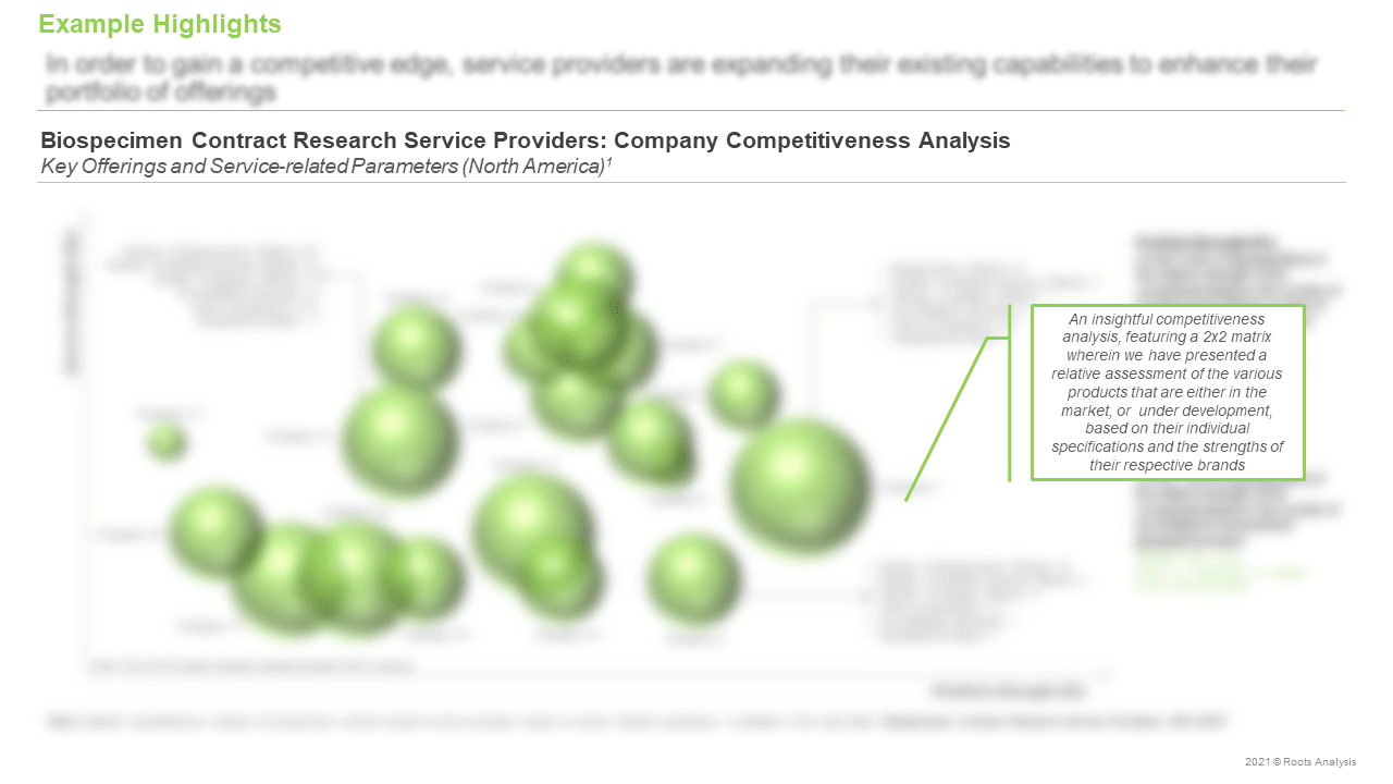Biospecimen-Contract-Research-Services-Market-Company-Competitiveness-Analysis