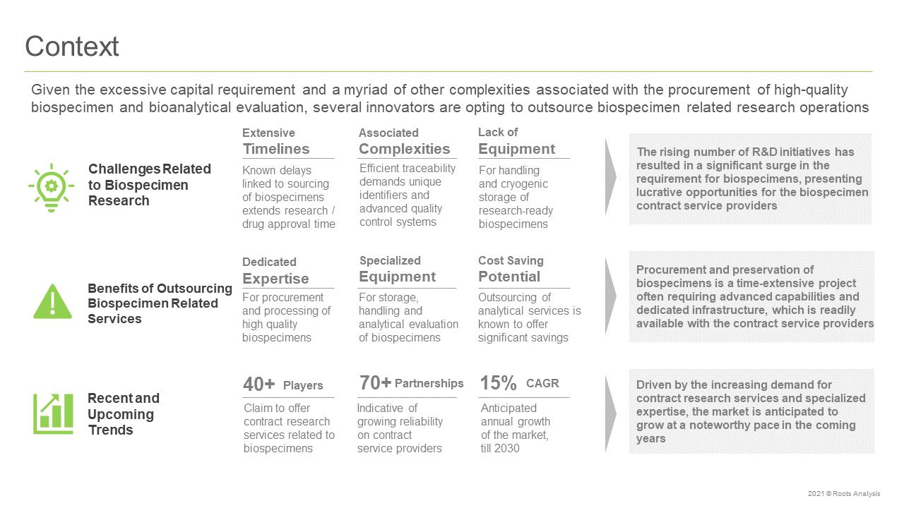 Biospecimen-Contract-Research-Services-Market-Context