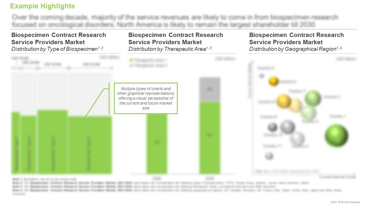 Biospecimen-Contract-Research-Services-Market-Current-And-Future-Market-Size