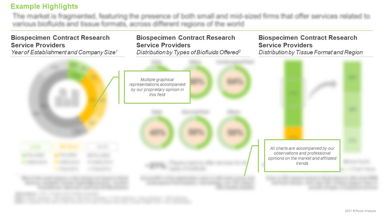 Biospecimen-Contract-Research-Services-Market-Distribution