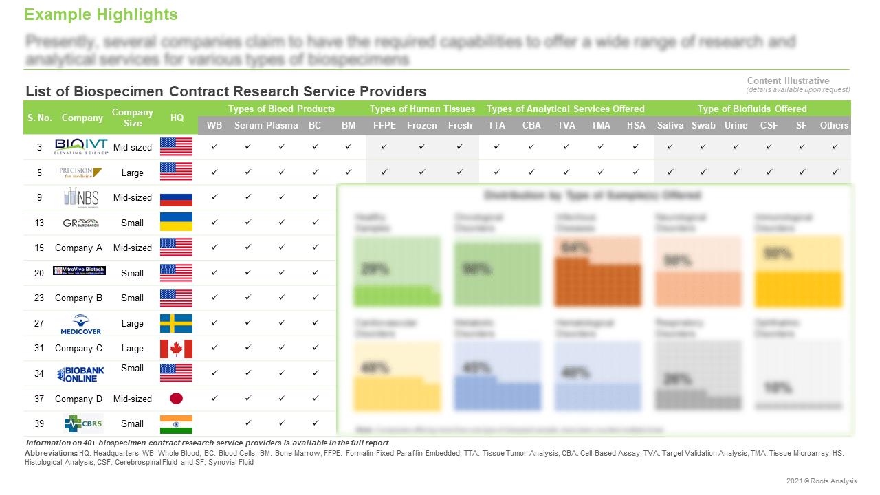 Biospecimen-Contract-Research-Services-Market-List-Of-Service-Providers