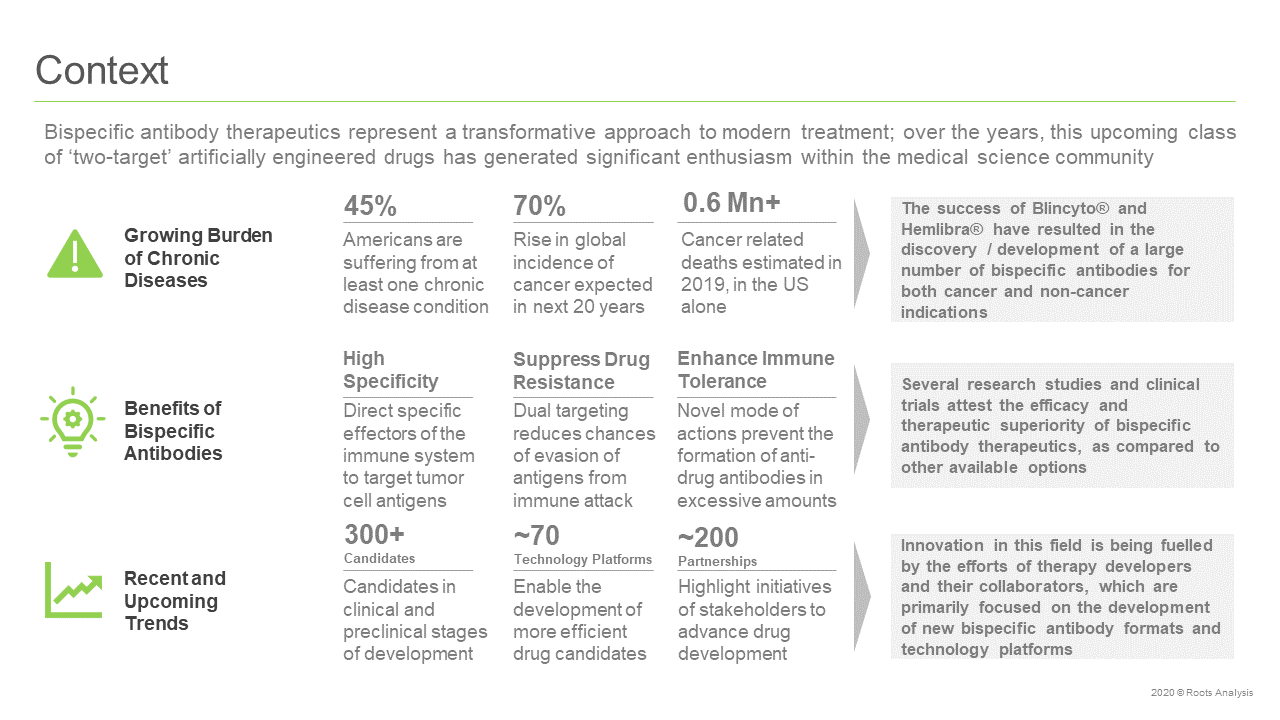 Bispecific-Antibody-Therapeutics-Market-Context