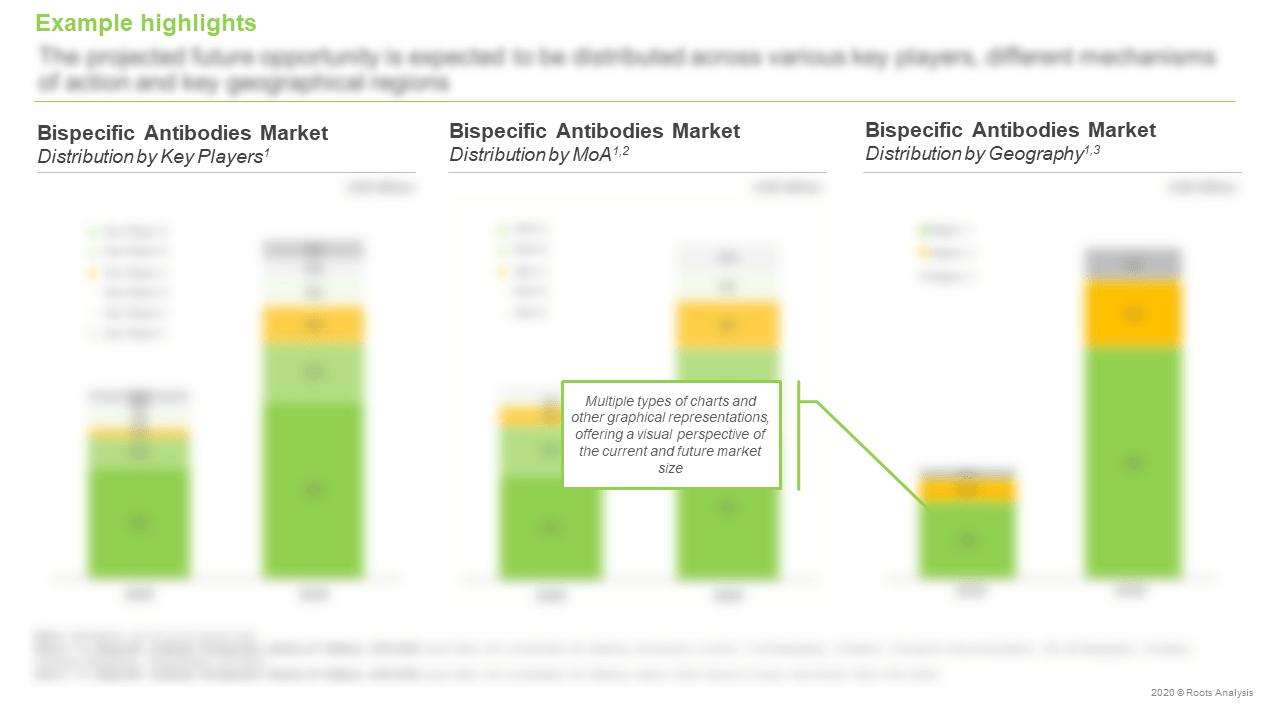 Bispecific-Antibody-Therapeutics-Market-Distribution-by-Key-Players