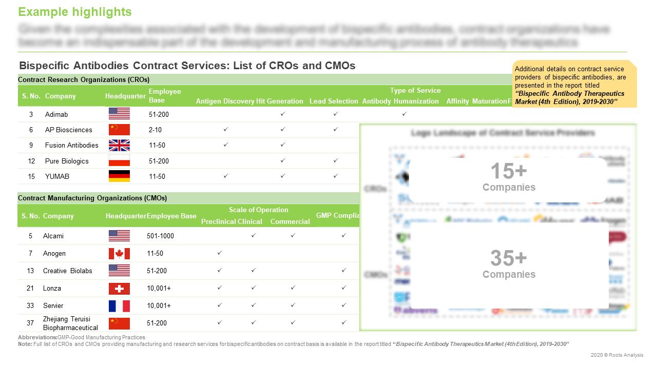 Bispecific-Antibody-Therapeutics-Market-List-of-CROs-and-CMOs