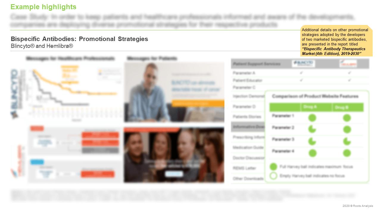 Bispecific-Antibody-Therapeutics-Market-Promotional-Strategies