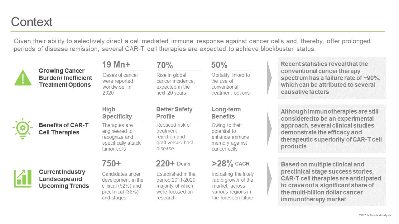 CAR-T-Therapies-Market-Context