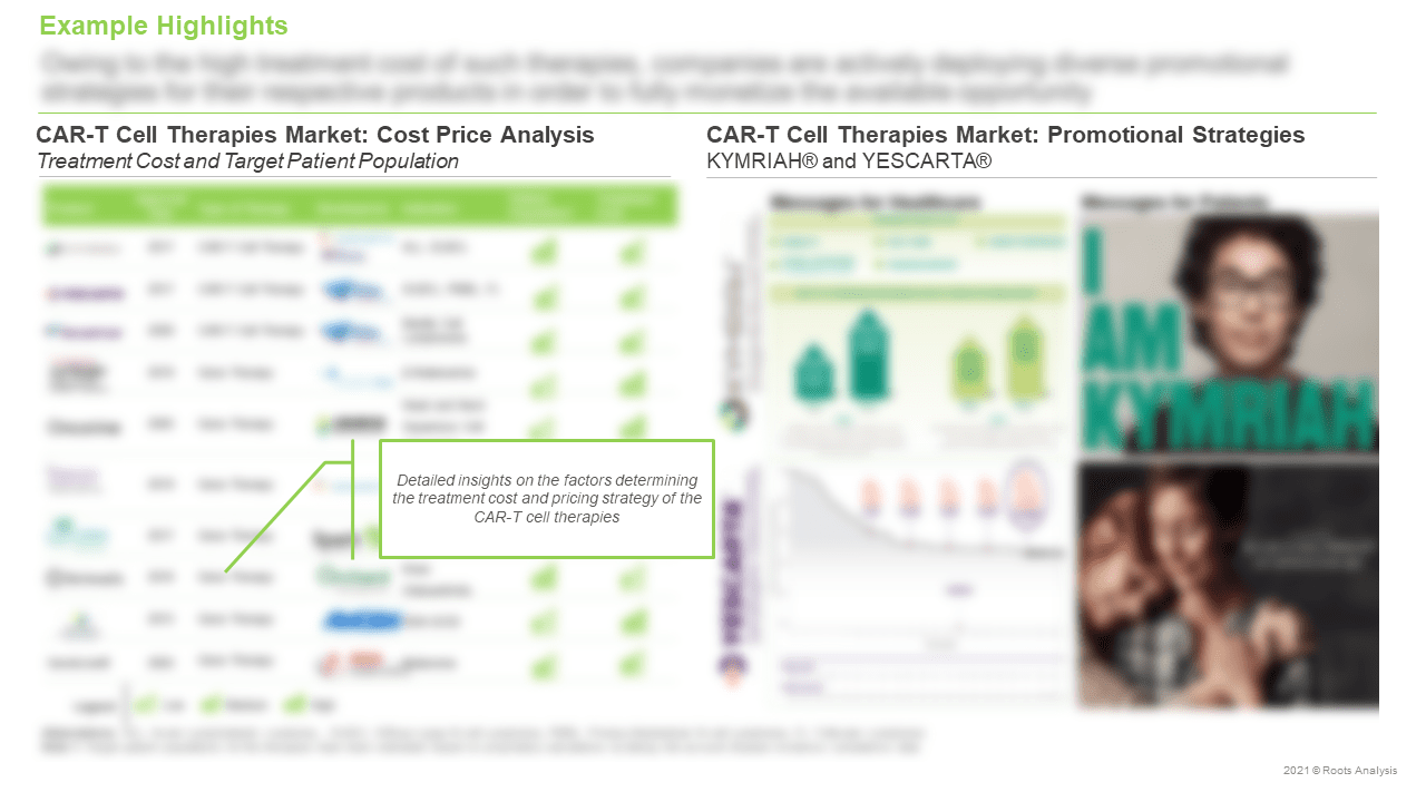 CAR-T-Therapies-Market-Cost-Price-Analysis