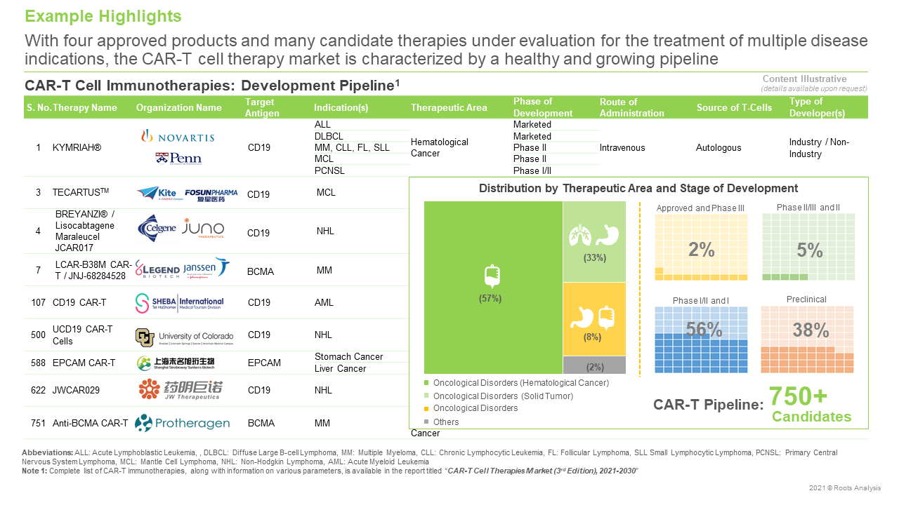 CAR-T-Therapies-Market-Development-Pipeline