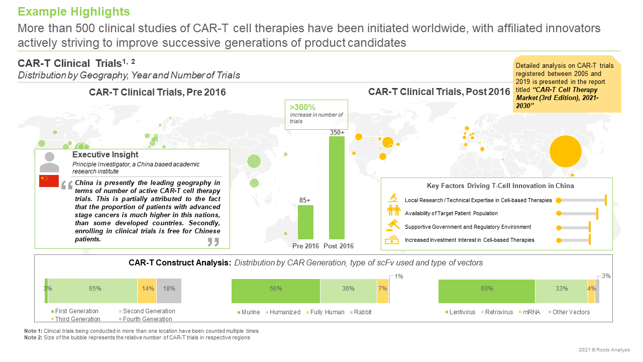 CAR-T-Therapies-Market-Distribution-by-Geography
