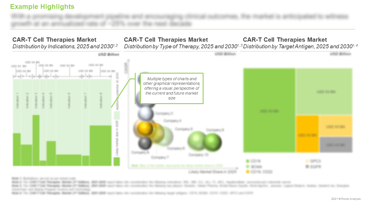 CAR-T-Therapies-Market-Distribution-by-Target-Antigen