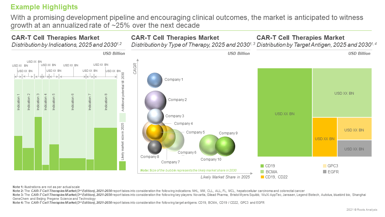 CAR-T-Therapies-Market-Distribution-by-Type-of-Therapy