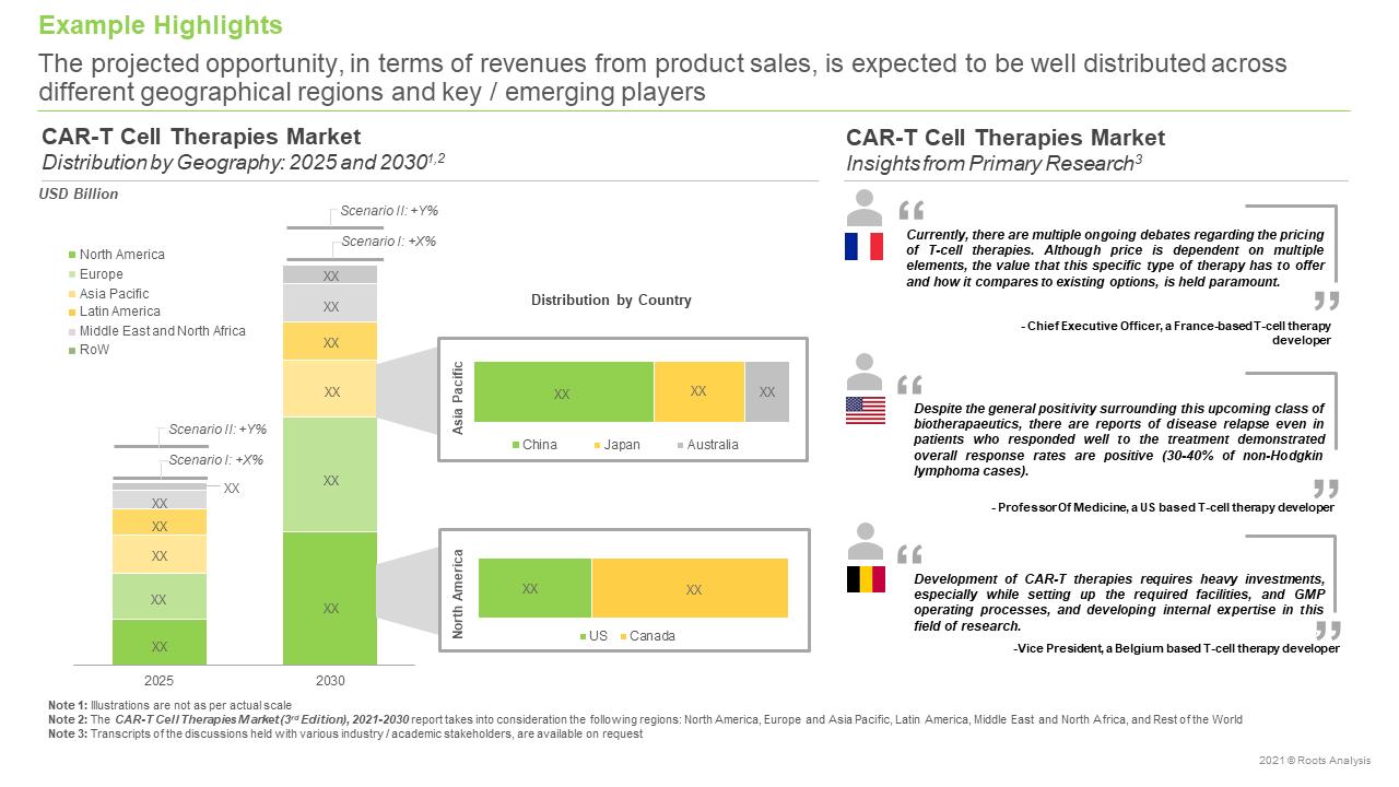 CAR-T-Therapies-Market-Market-Forecast