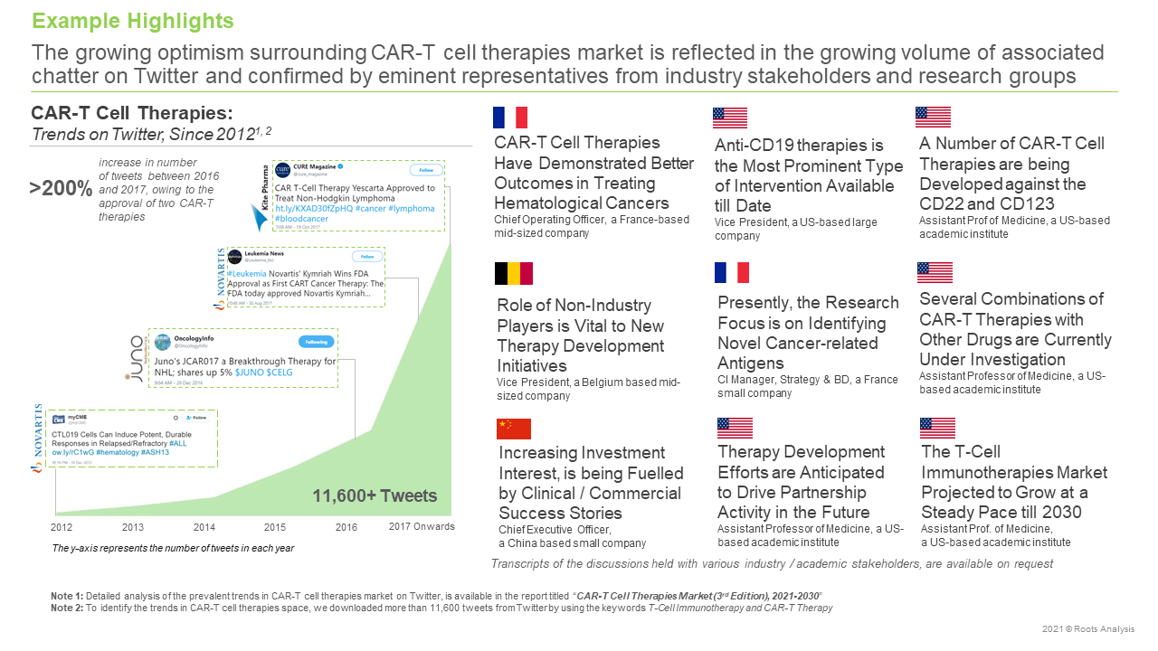 CAR-T-Therapies-Market-Trends-on-Twitter