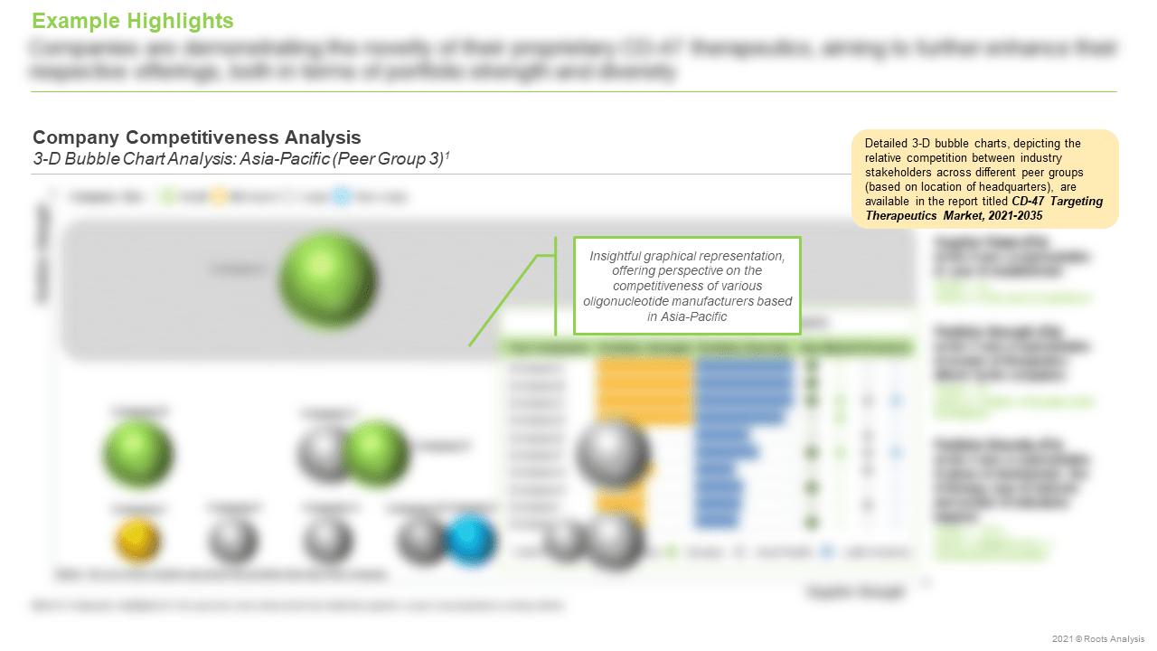 CD-47-Targeting-Therapeutics-Market-Company-Competitiveness-Analysis