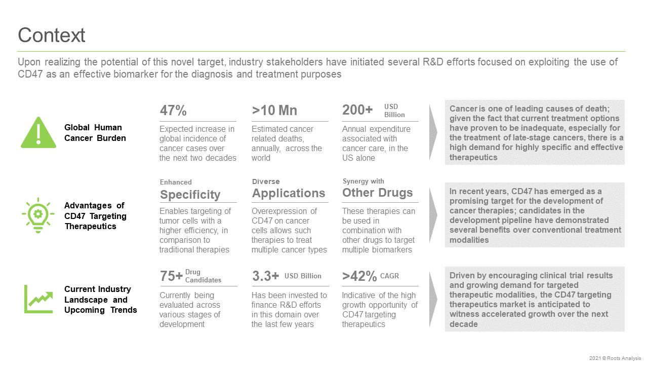 CD-47-Targeting-Therapeutics-Market-Context