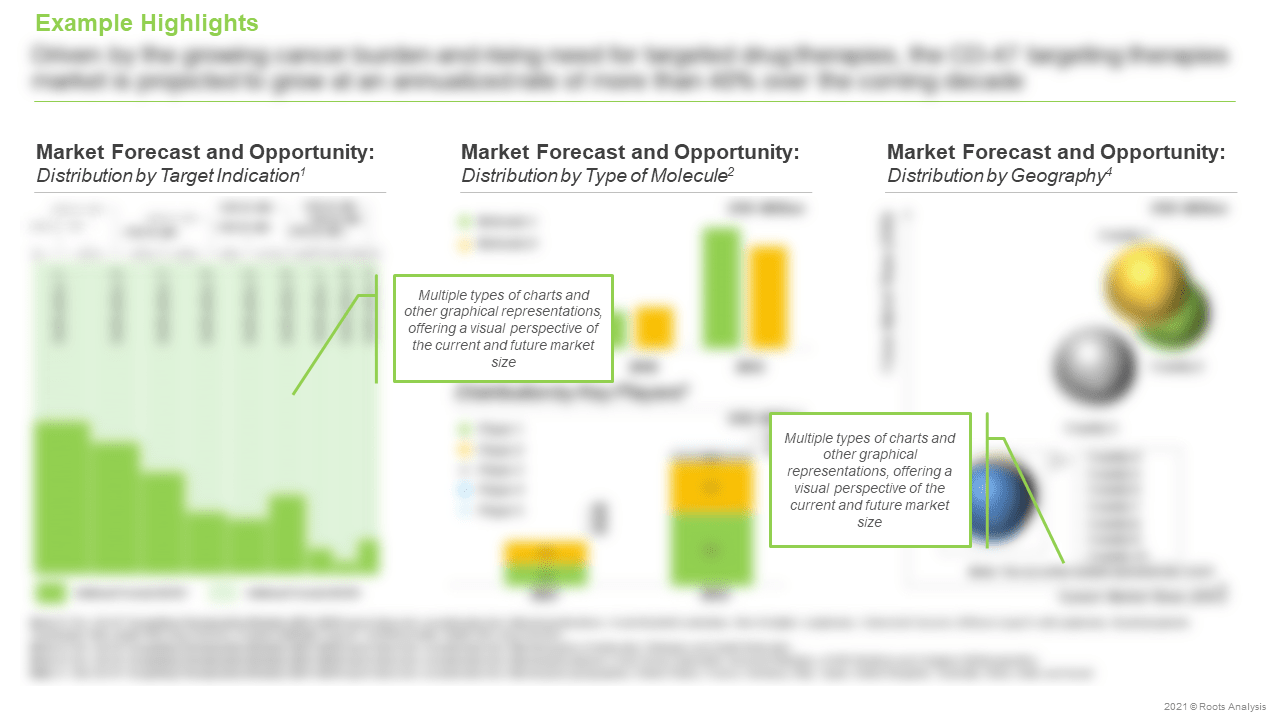 CD-47-Targeting-Therapeutics-Market-Forecast-and-Opportunity