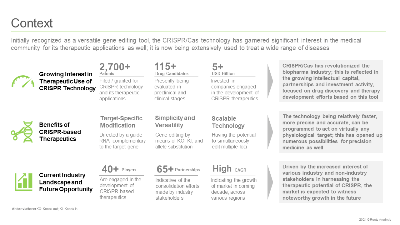 CRISPR-Based-Therapeutics-Market-Context