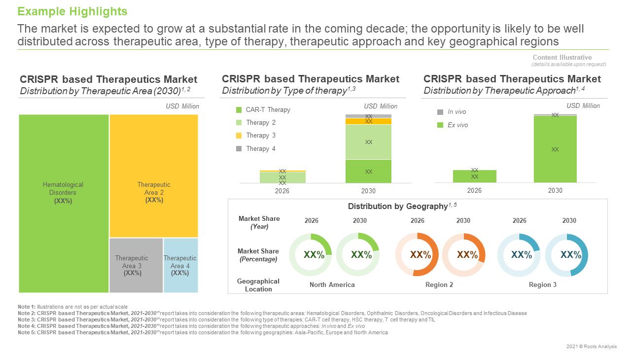 CRISPR-Based-Therapeutics-Market-Future-Forecast