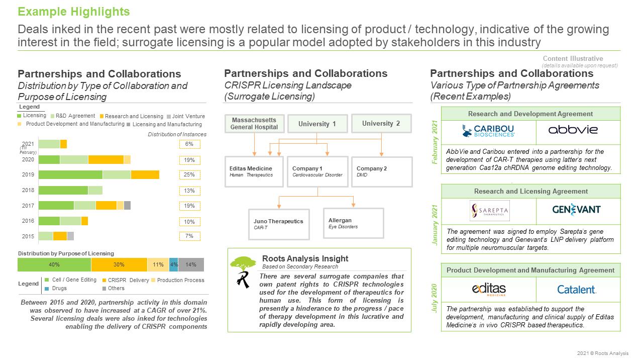 CRISPR-Based-Therapeutics-Market-Partnerships-and-Collaborations