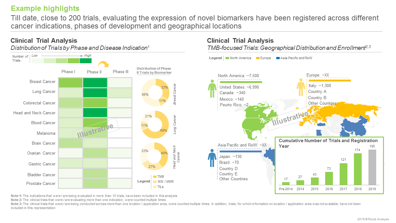 Biomarkers - Clinical Trials