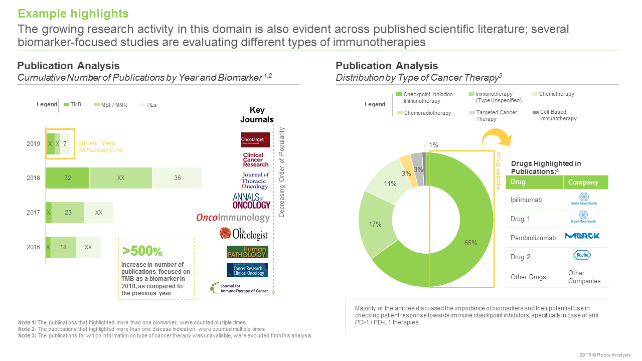 Biomarkers - Publications