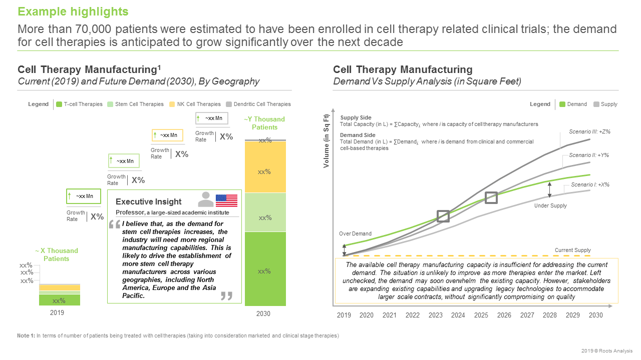 Cell Therapy Manufacturing Market (3rd Edition), 2019 - 2030-Demand Vs Supply Analysis