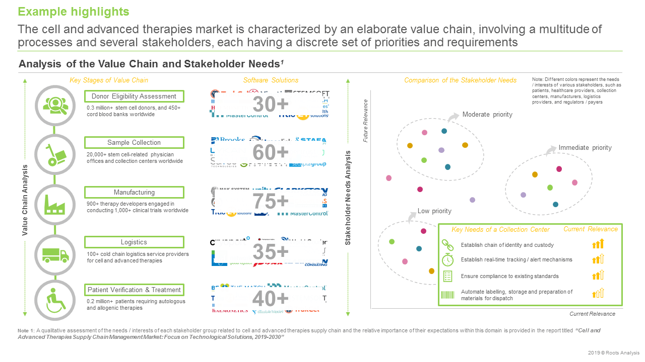 Cell and Advanced Therapies Supply Chain Management Market-Analysis of the value chain & Stakeholder needs