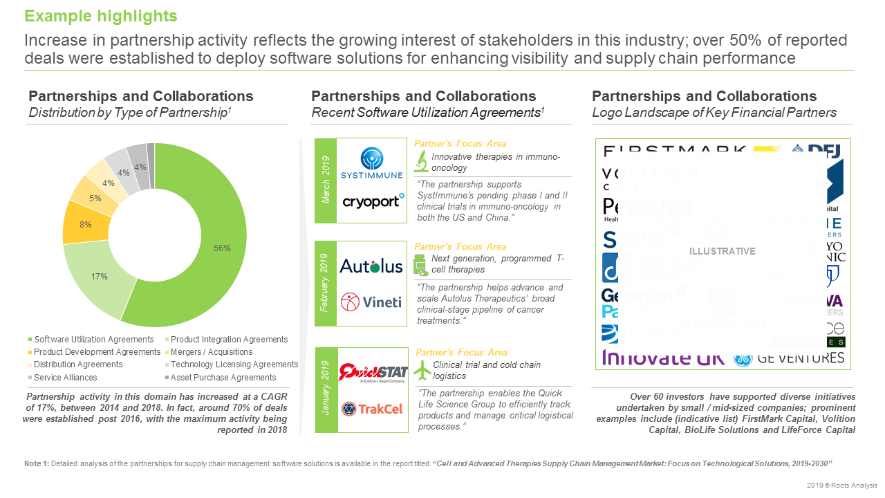 Cell and Advanced Therapies Supply Chain Management Market-Partnerships & Collaborations