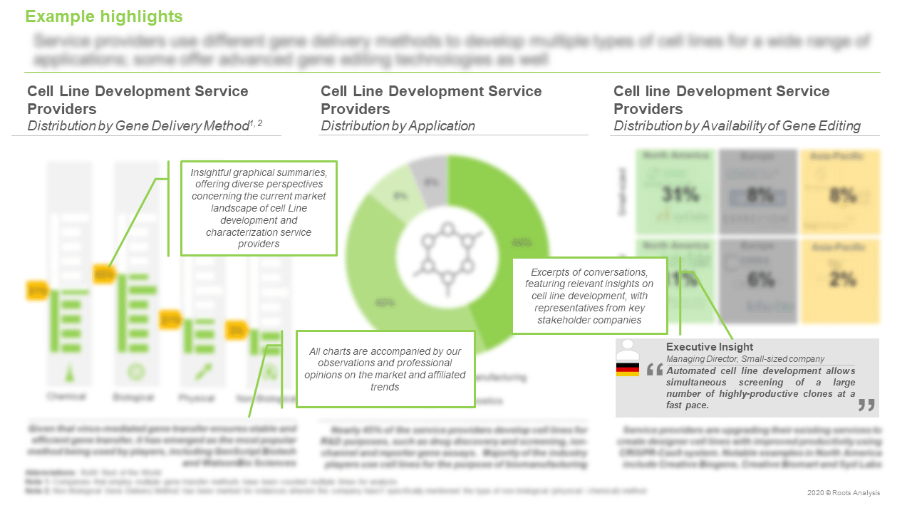 Cell-Line-Development-and-Characterization-Services-Market-Distribution-by-Application