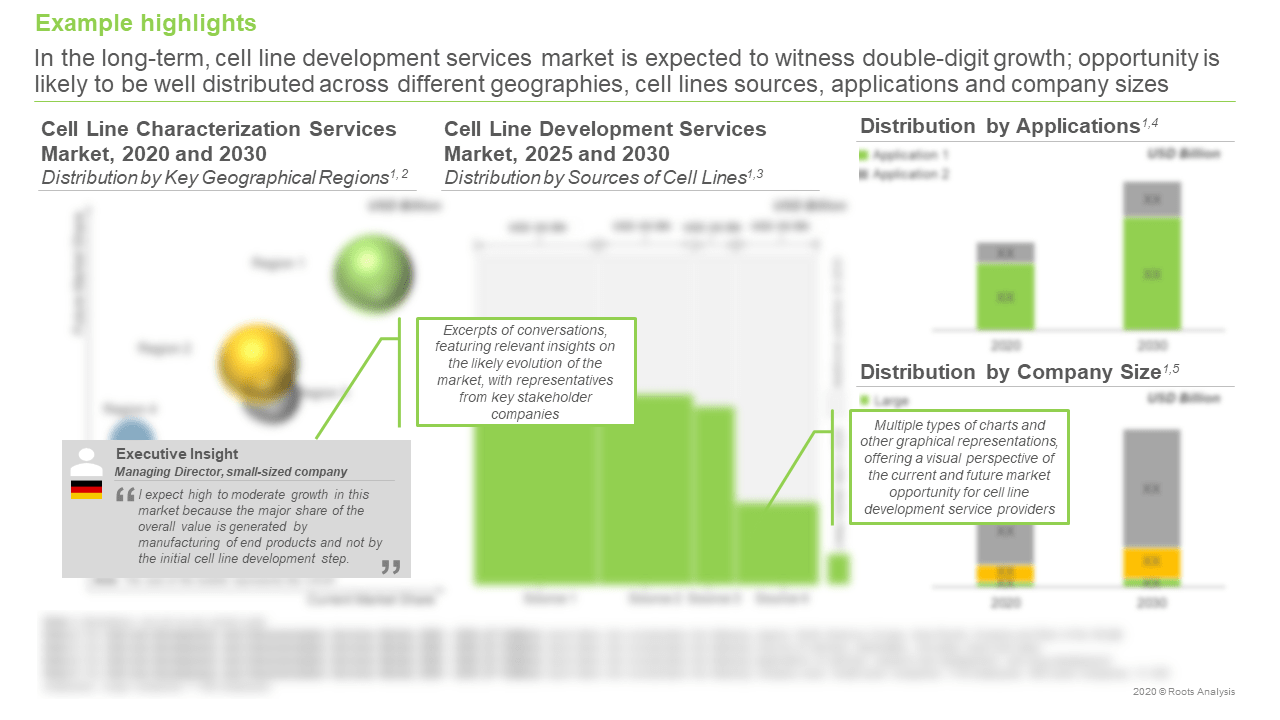 Cell-Line-Development-and-Characterization-Services-Market-Distribution-by-Sources