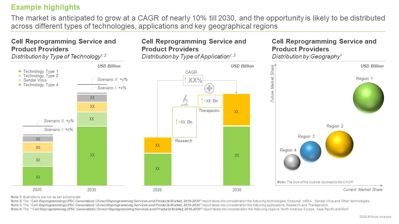 Cell-Reprogramming-Market-forecast