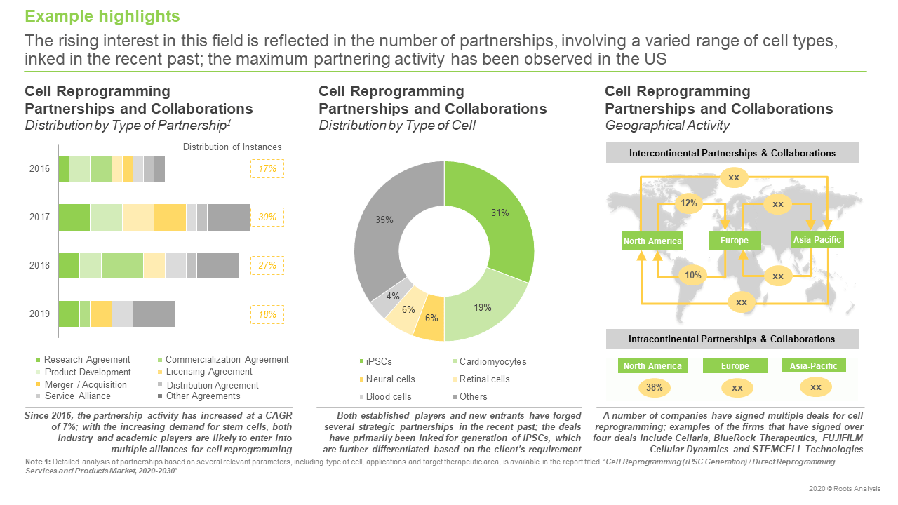 Cell-Reprogramming-Partnerships-and-collaborations
