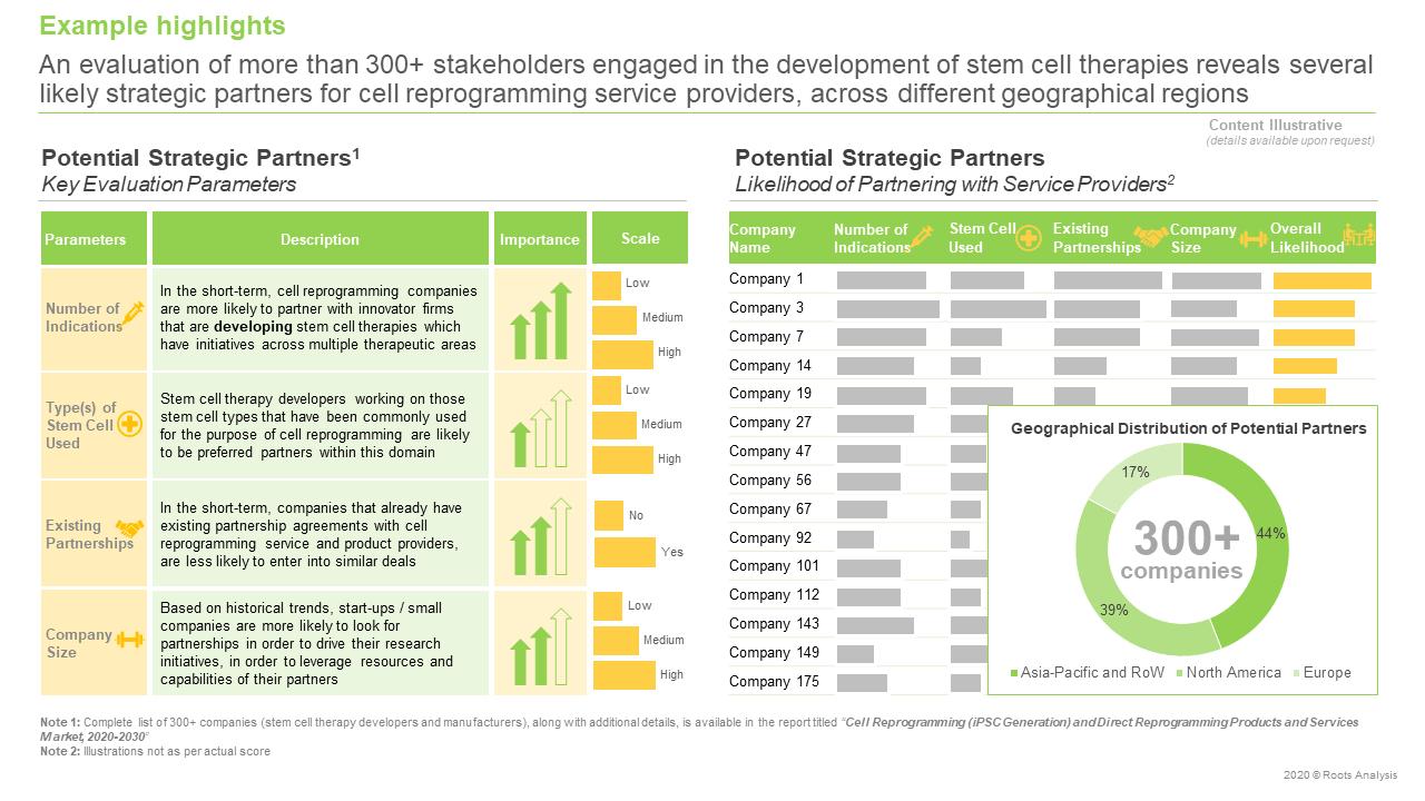 Cell-Reprogramming-Strategic-partners