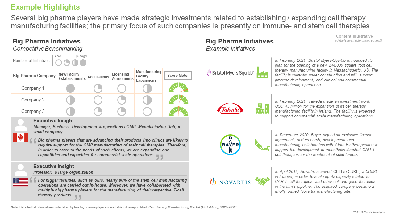 Cell-Therapy-Manufacturing-Market-Big-Pharma-Initiatives