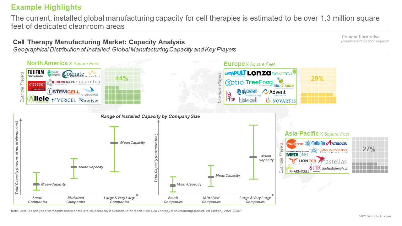 Cell-Therapy-Manufacturing-Market-Capacity-Analysis