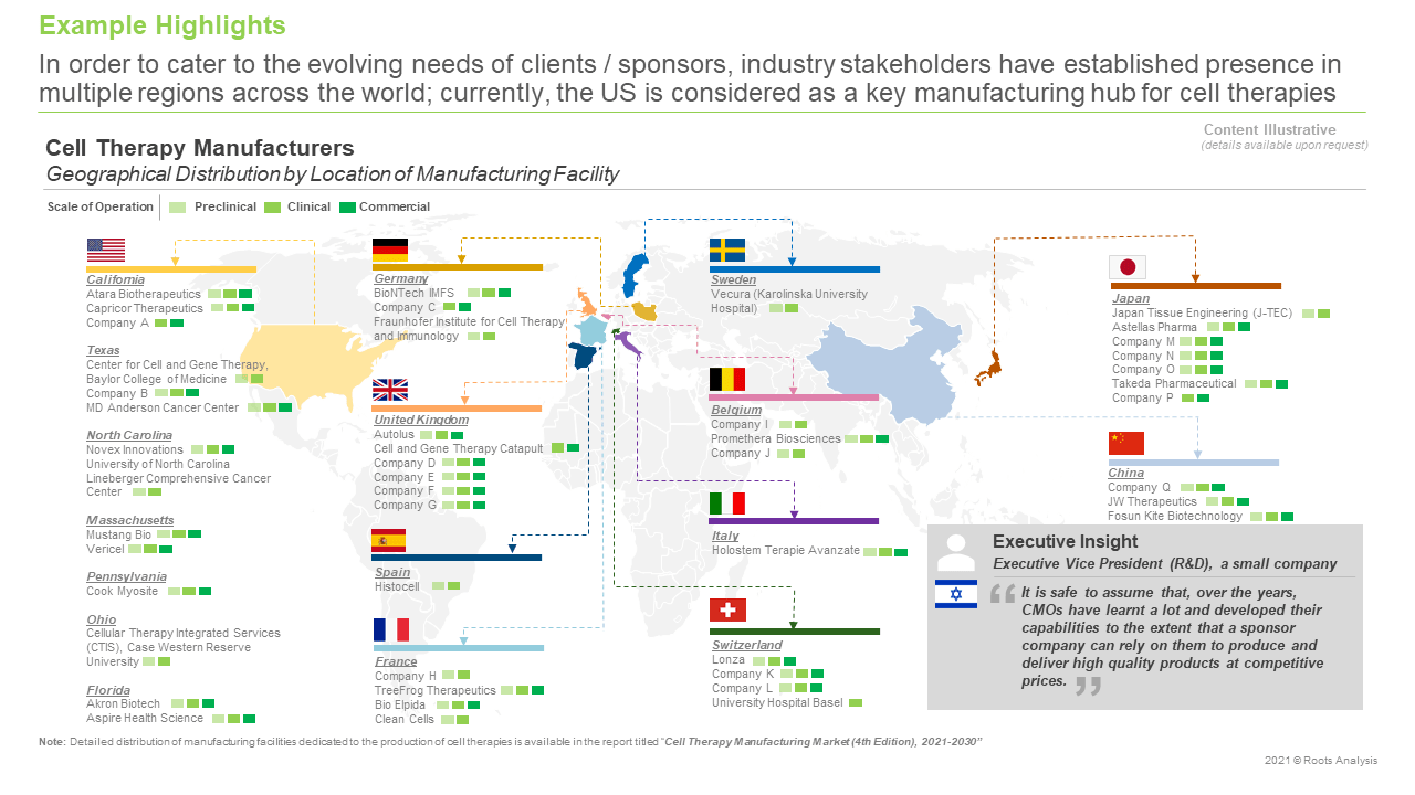 Cell-Therapy-Manufacturing-Market-Geographical-Distribution-by-Location-of-Manufacturing-Facility