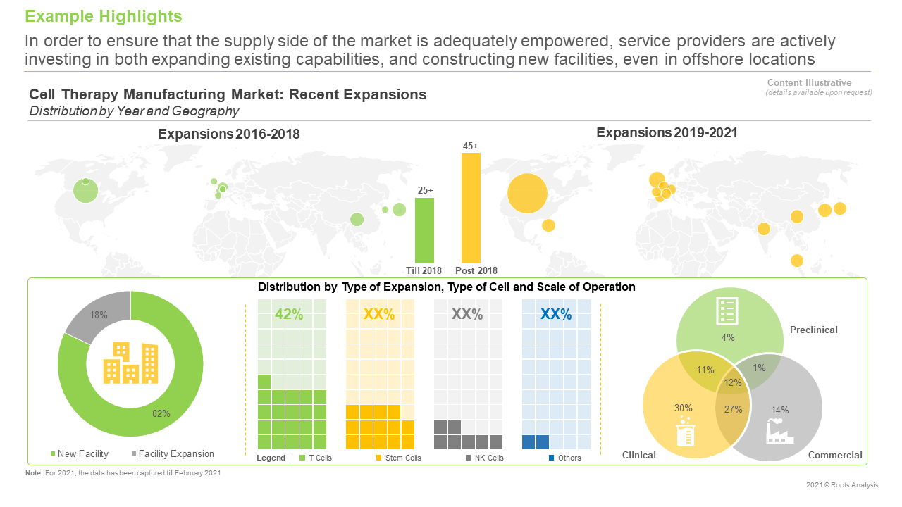 Cell-Therapy-Manufacturing-Market-Recent-Expansions