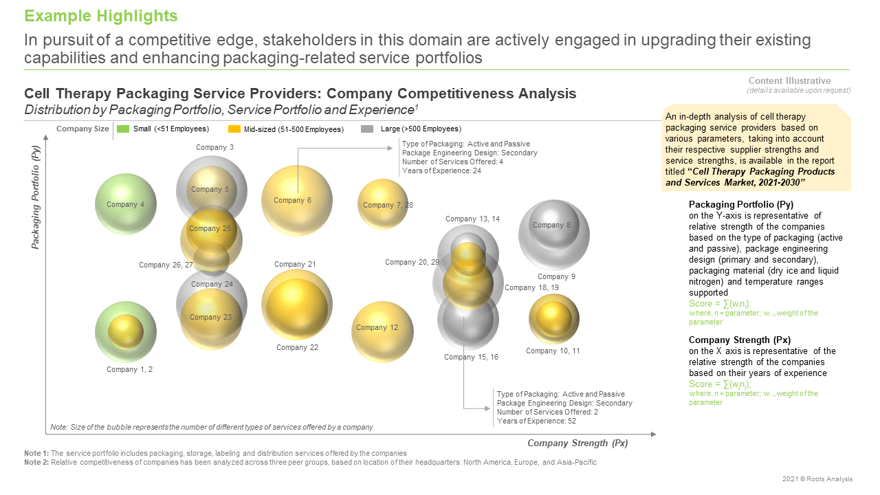Cell-Therapy-Packaging-Products-and-Services-Market-Company-Competitiveness-Analysis