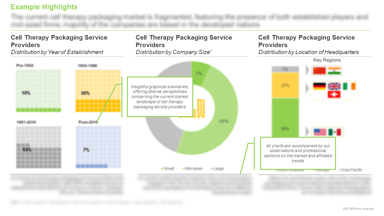 Cell-Therapy-Packaging-Products-and-Services-Market-Distribution-by-Company-Size