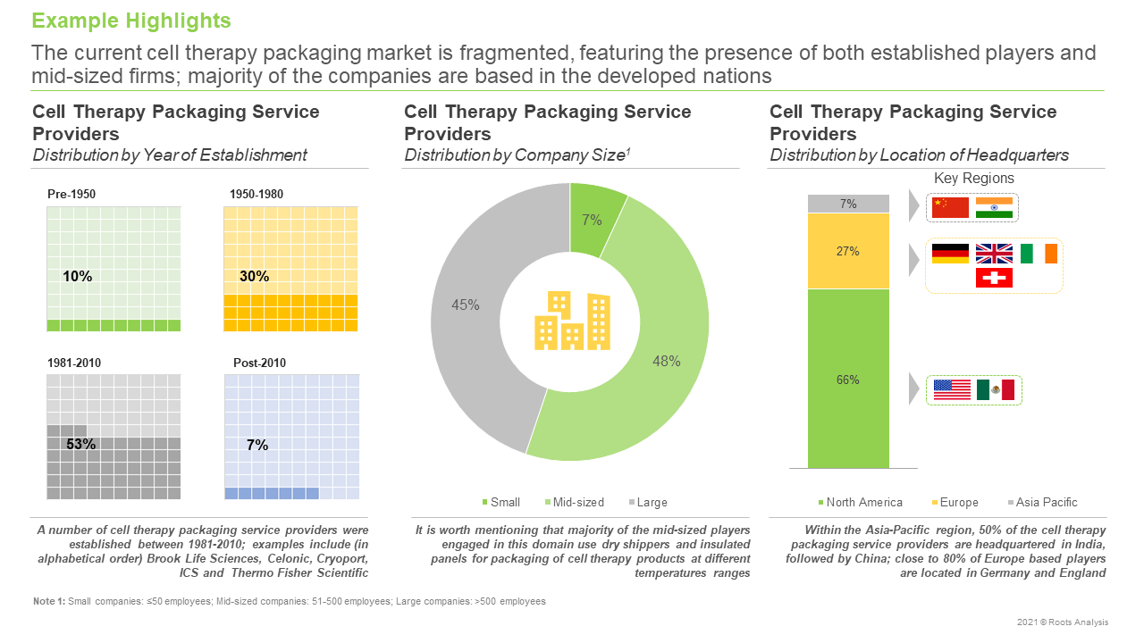 Cell-Therapy-Packaging-Products-and-Services-Market-Distribution