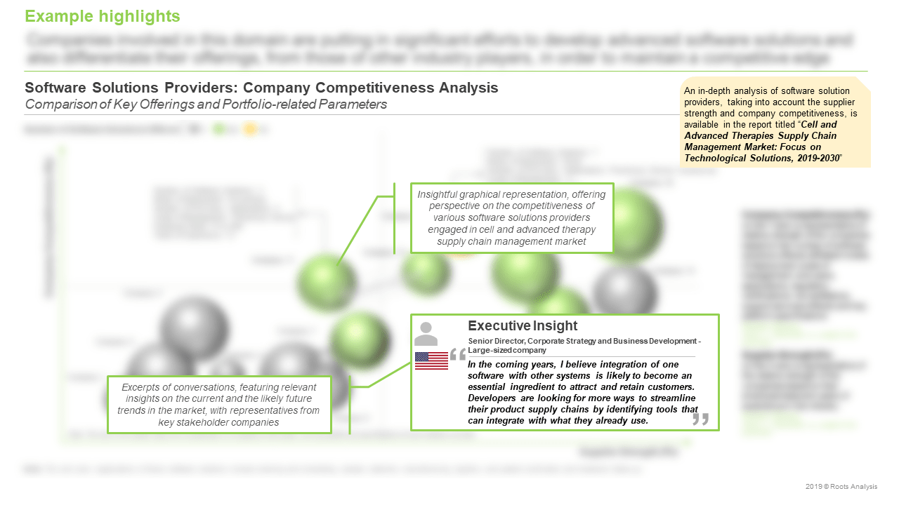 Cell-and-Advanced-Therapy-Supply-Chain-Management-Market-Company-Competitiveness-Analysis