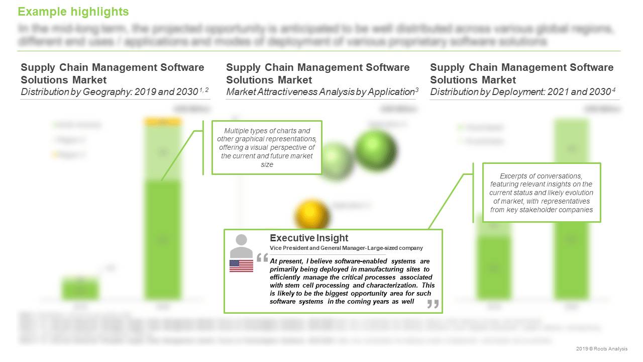 Cell-and-Advanced-Therapy-Supply-Chain-Management-Market-Distribution-by-Deployment