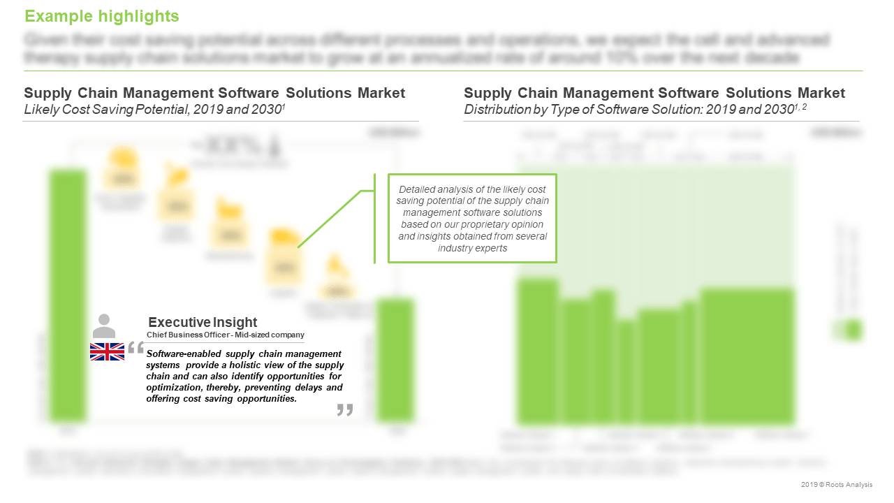 Cell-and-Advanced-Therapy-Supply-Chain-Management-Market-Likely-Cost-Saving-Potential