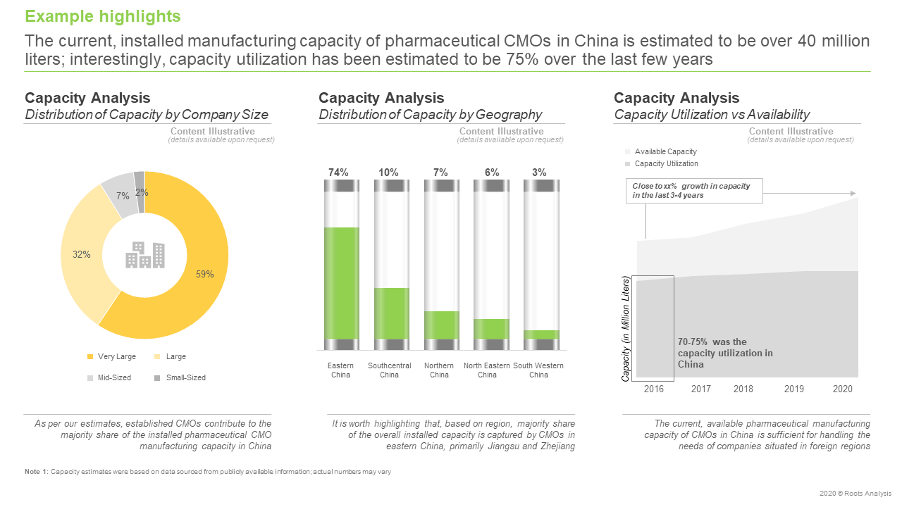 China- Pharmaceutical-Contract-Manufacturing-Capacity-analysis