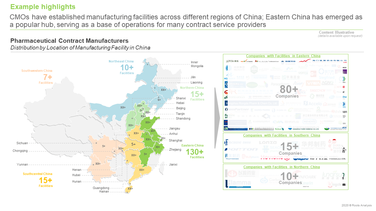 China- Pharmaceutical-Contract-Manufacturing-Distribution-by-location