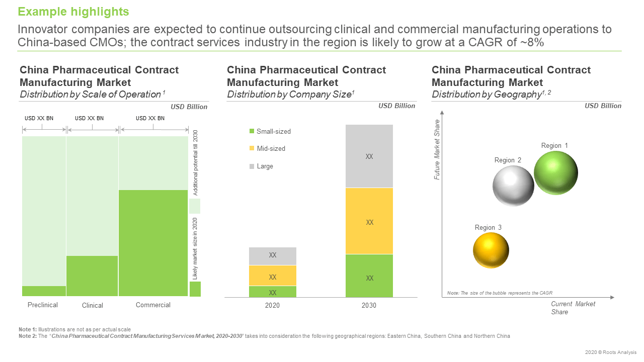 China- Pharmaceutical-Contract-Manufacturing-Market-Forecast