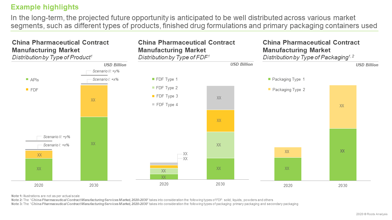 China- Pharmaceutical-Contract-Manufacturing-Segmentation