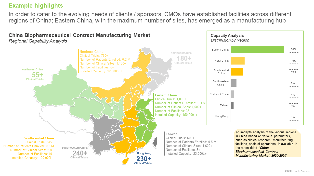 China-Biopharmaceutical-Contract-Manufacturing-Capacity-analysis